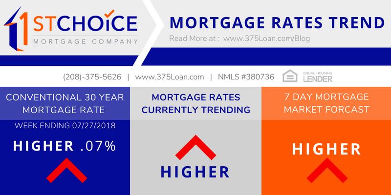 Va Mortgages: Wells Fargo Va Mortgage Rates Today